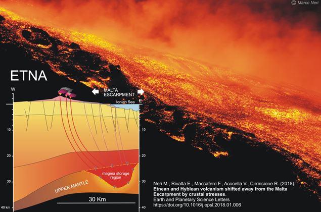 Individuata la sorgente magmatica dell'Etna