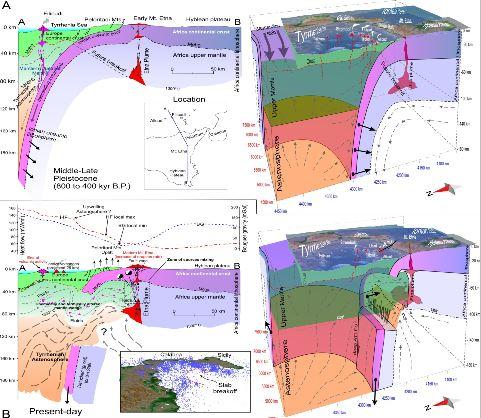 La storia eruttiva dell'Etna in 3D
