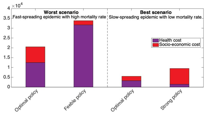 Pandemie e impatto socioeconomico: il giusto compromesso